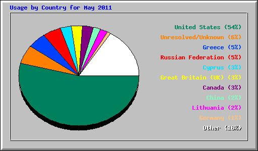 usage of www.english-and-russian.com by country